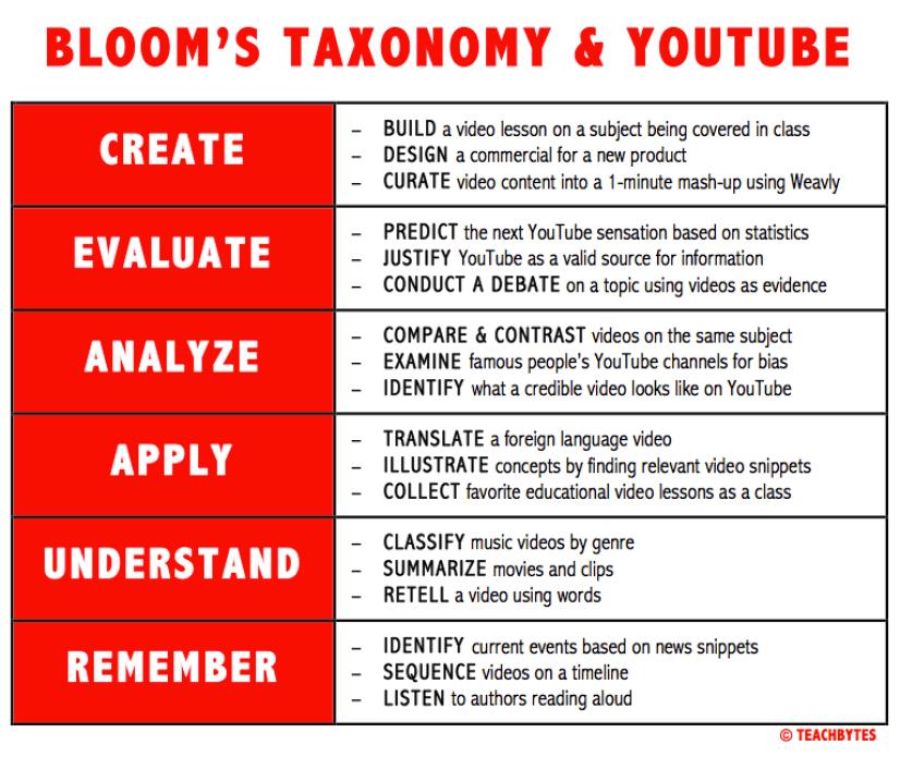 Las taxonomías de Bloom y YouTube