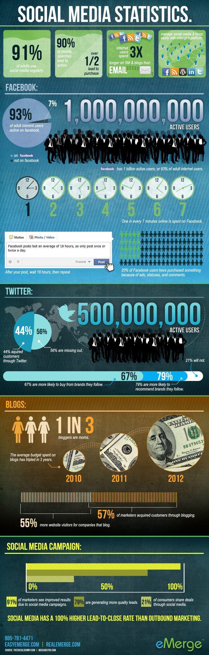 Estadísticas sobre Redes Sociales