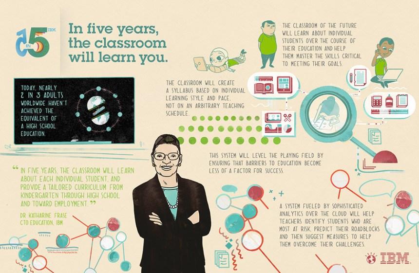 Predicciones IBM: cómo será la clase del futuro