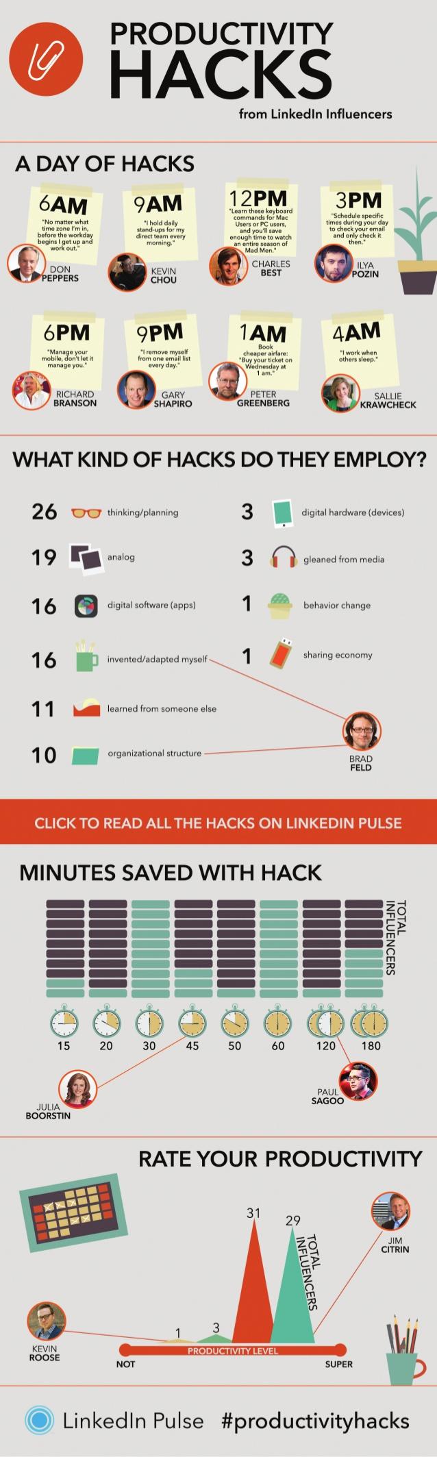 Mejora tu productividad (según los influencers de Linkedin)