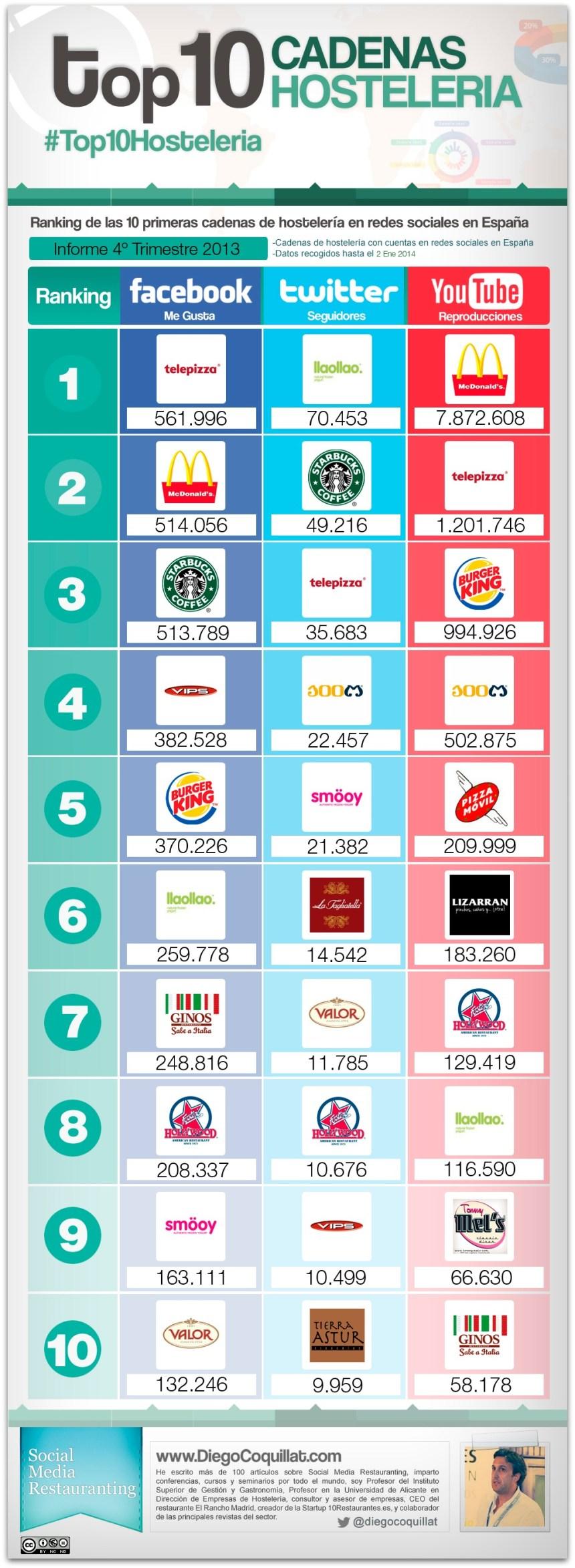Top 10 cadenas hostelería en Redes Sociales (España 4T/2013)