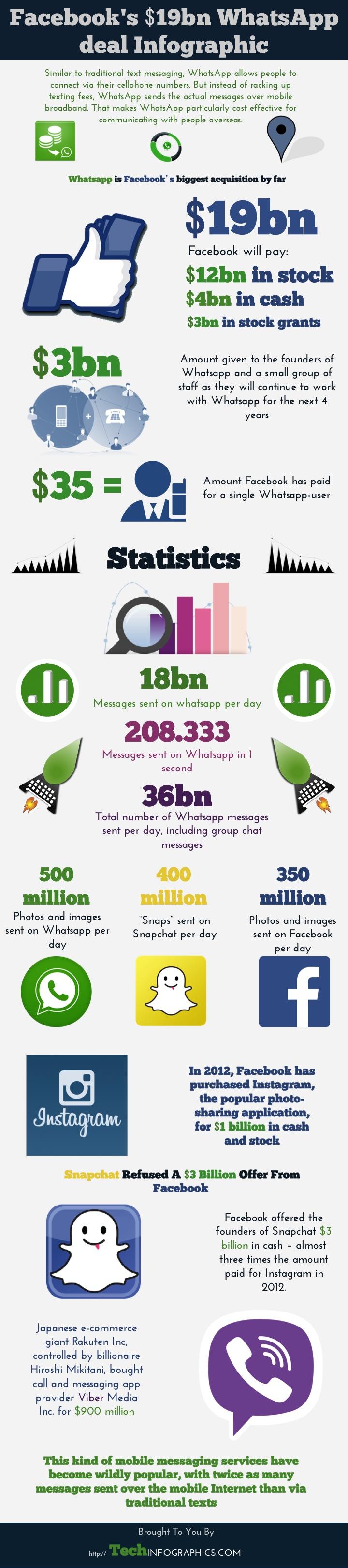 La compra de Whatsapp por FaceBook