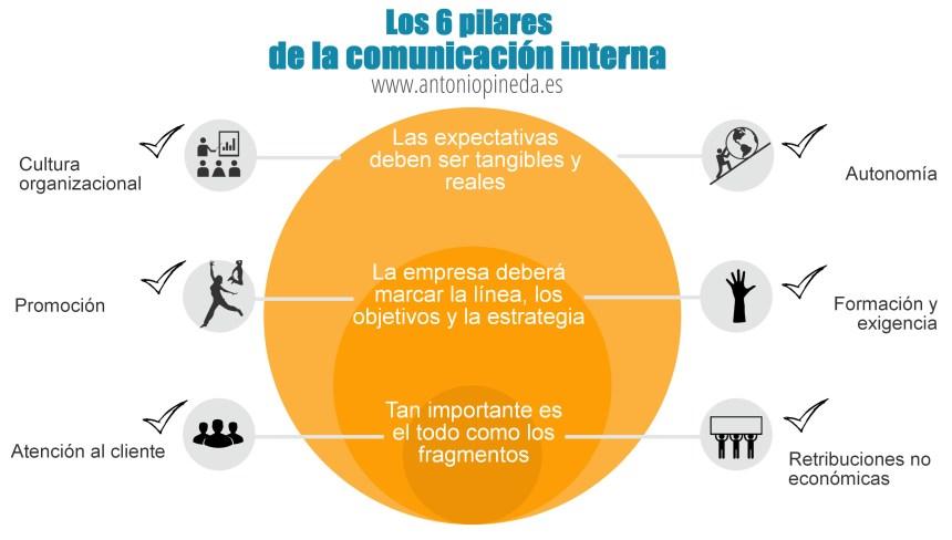Los 6 pilares de la comunicación interna