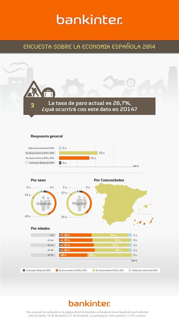 La tasa de paro en España (2014) según las Redes Sociales