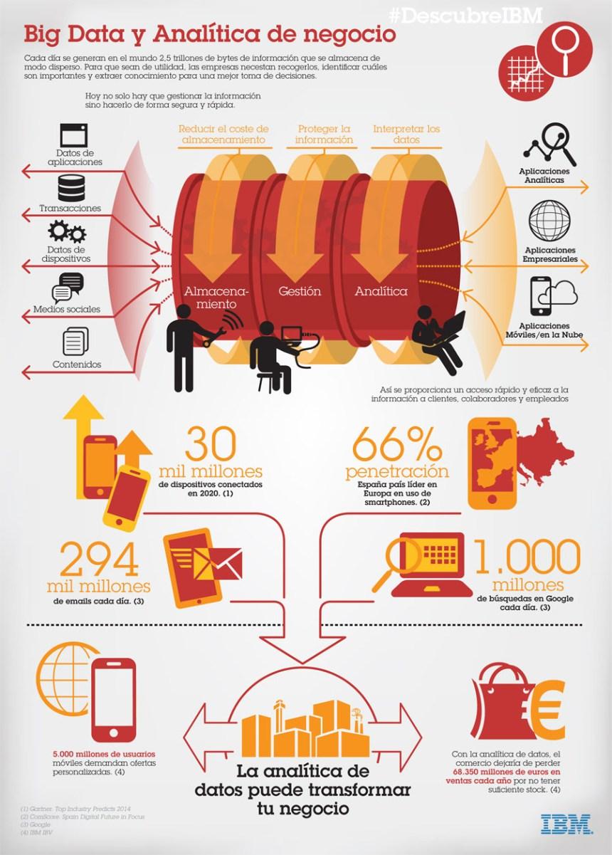 Big Data y analítica de negocio