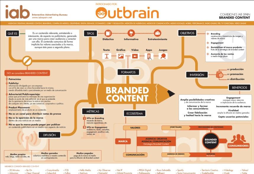 Todo lo que debes saber sobre el Branded Content