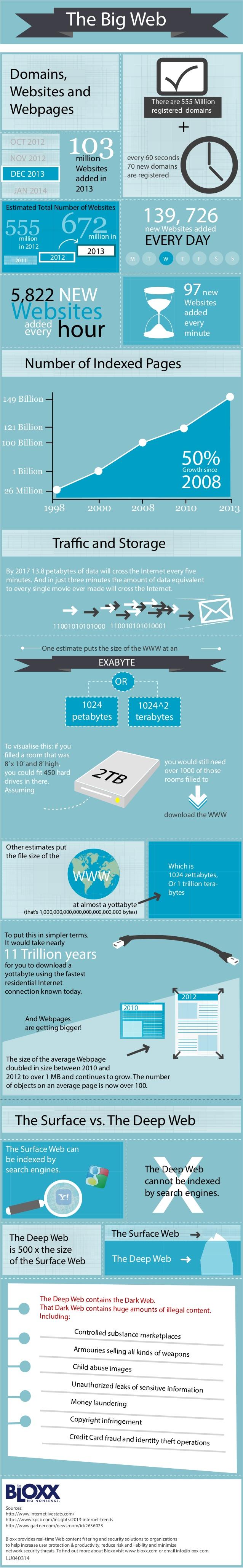 El inmenso mundo de la web #infografia #infographic #internet - TICs y Formación
