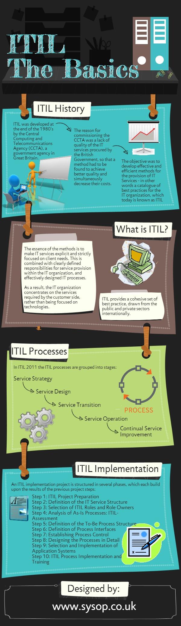 ITIL: lo básico #infografia #infographic - TICs y Formación