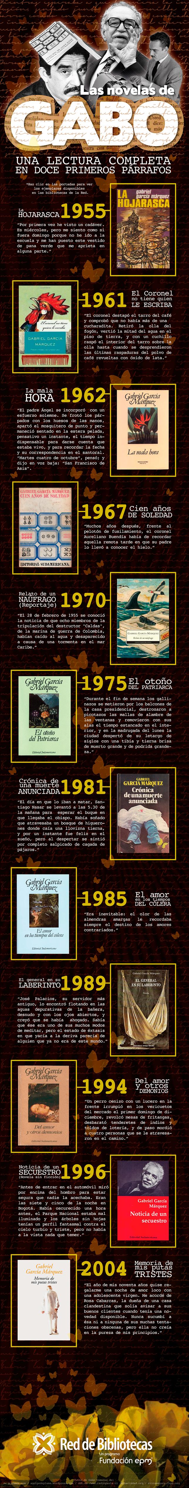 Las novelas de García Márquez