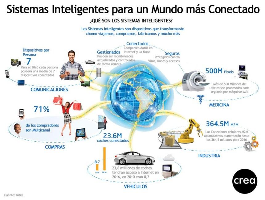 Sistemas inteligentes para un mundo más conectado
