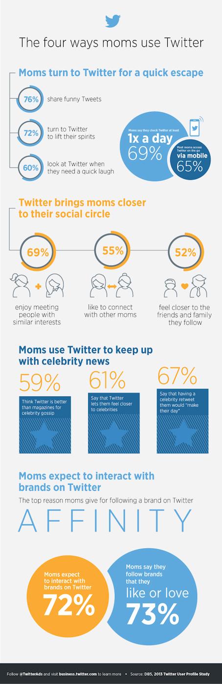Cómo usan Twitter las madres