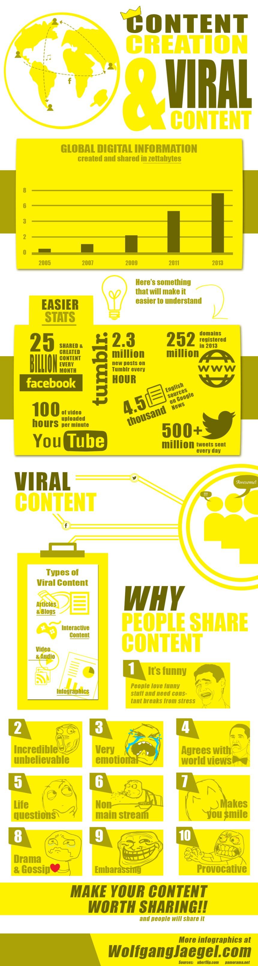 Creación de contenido y viralidad del contenido