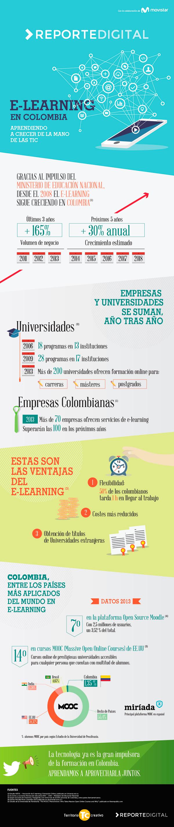 eLearning en Colombia
