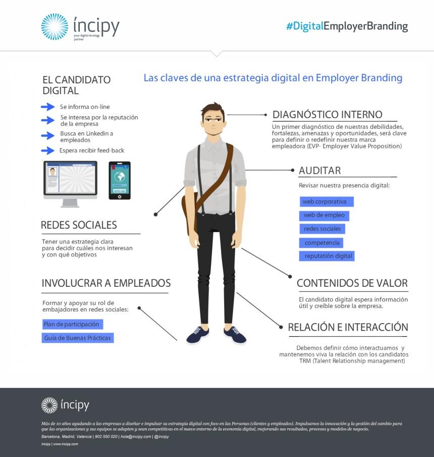 Cómo diseñar estrategia Digital de Employer Branding para retener y atraer talento