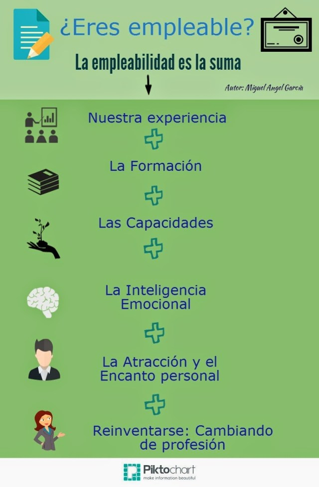 ¿Eres empleable?