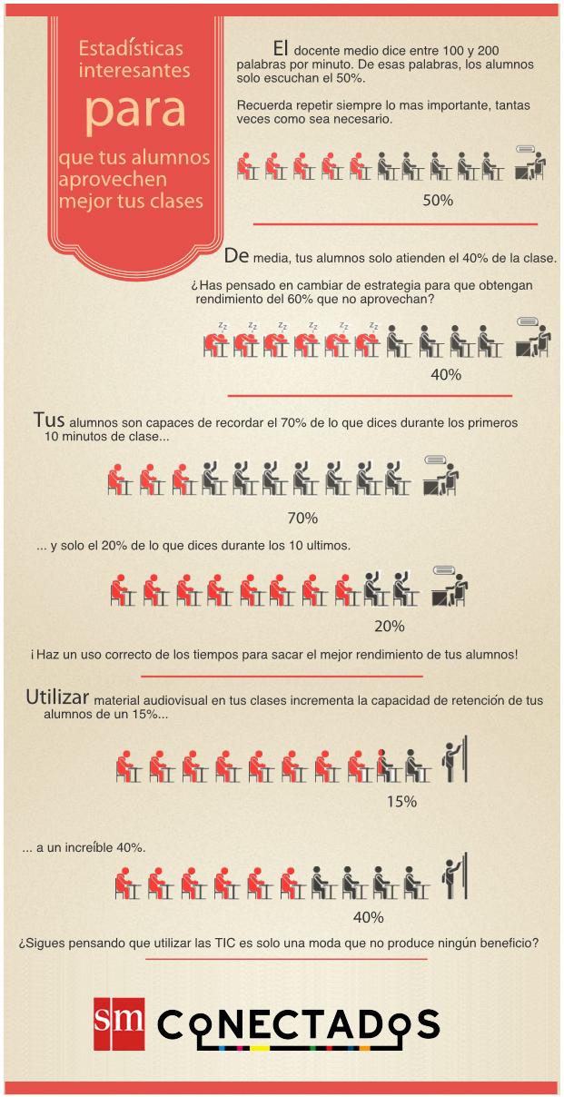 Estadísticas interesantes para que tus alumnos aprovechen mejor tus clases