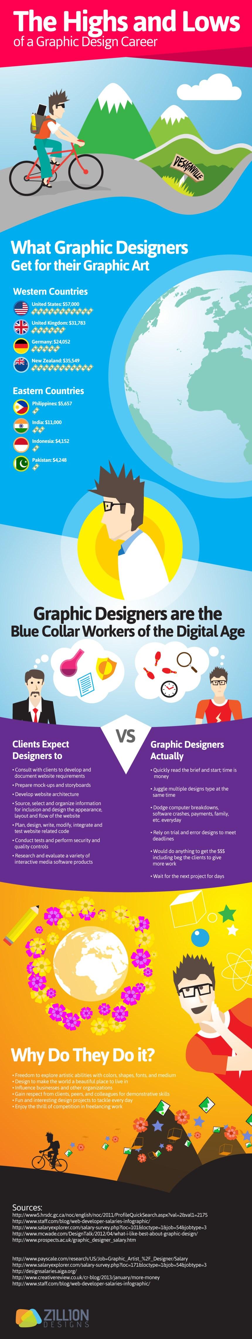Sobre los diseñadores gráficos