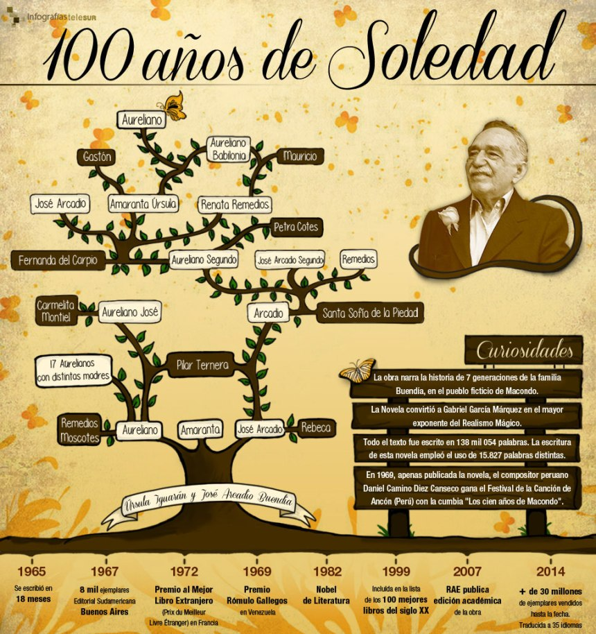 100 años de soledad (García Márquez)