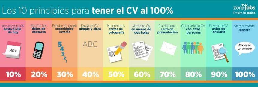 10 principios para un Curriculum al 100%