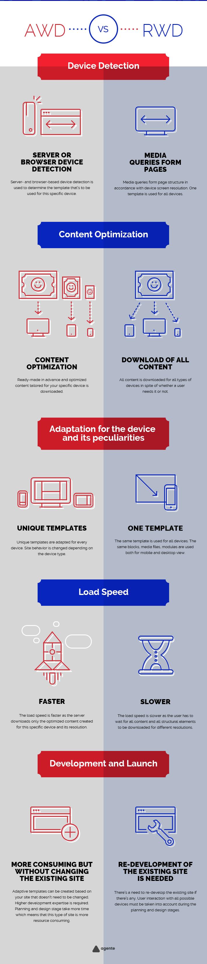 Diseño web responsive vs adaptative