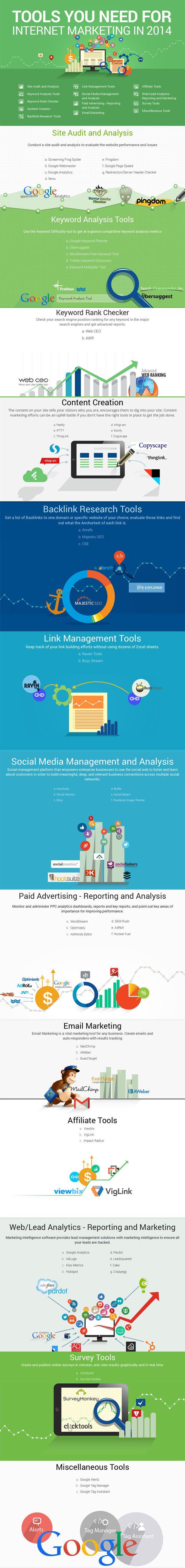 Las herramientas que necesitas para Marketing Digital
