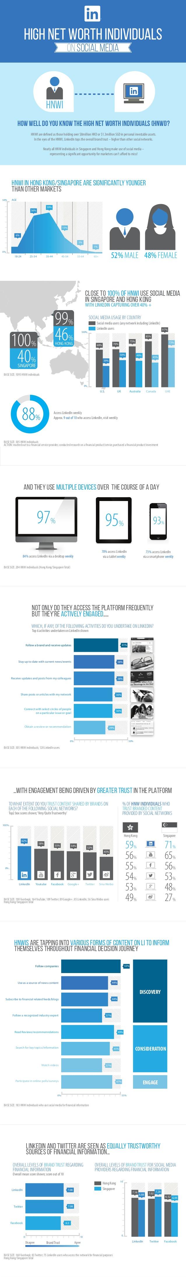 Grandes patrimonios en Redes Sociales (by Linkedin)