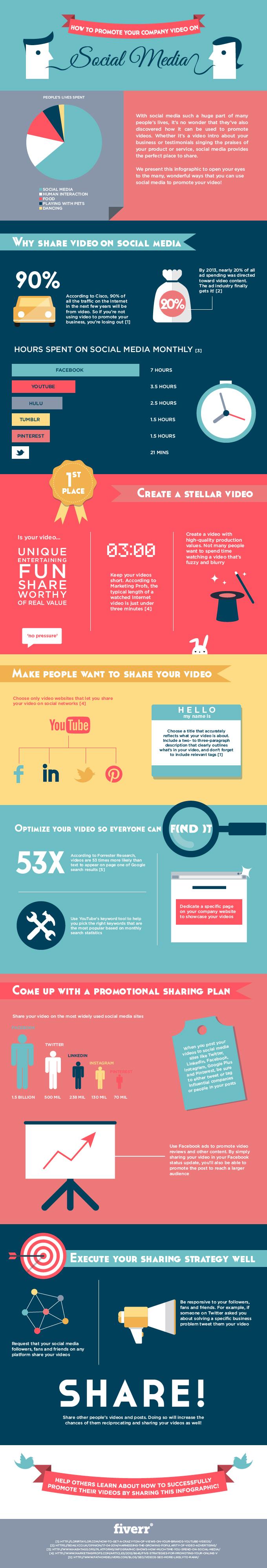 Cómo promocionar tus vídeos en Redes Sociales