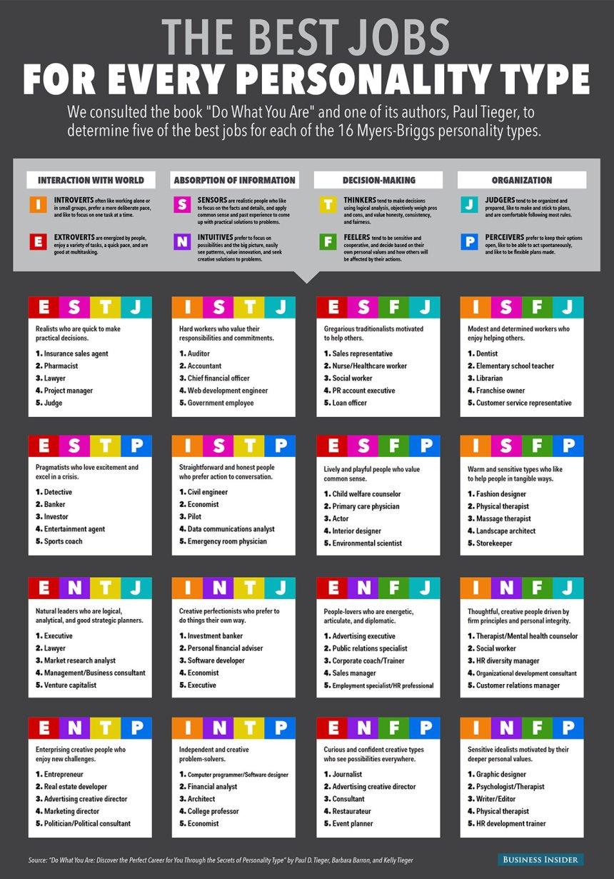 ¿Cual es el mejor trabajo para tu personalidad?