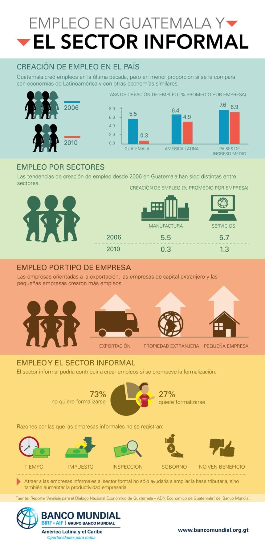 Situación del empleo en Guatemala