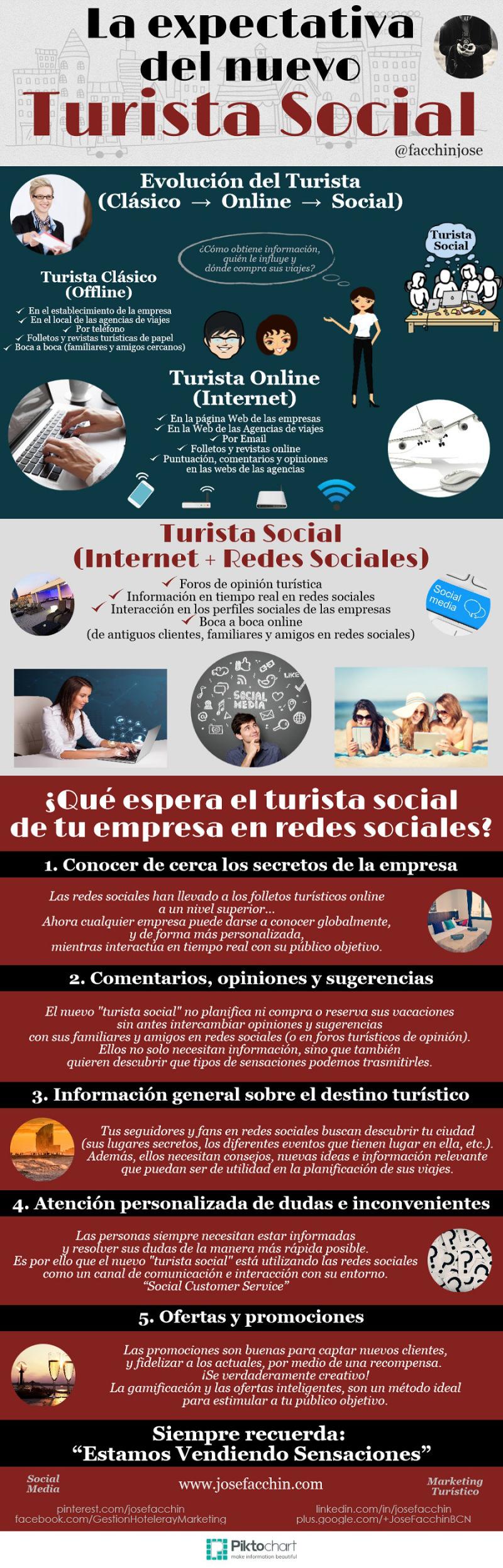¿Qué espera el turista social de tu empresa en redes sociales?