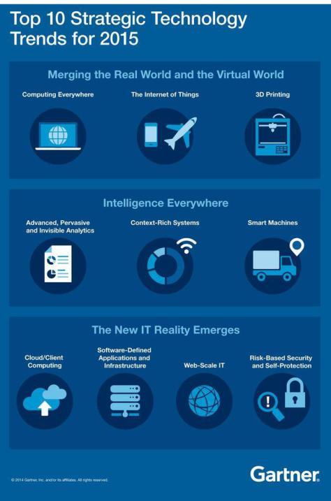 10 tendencias estratégicas en Tecnología para 2015