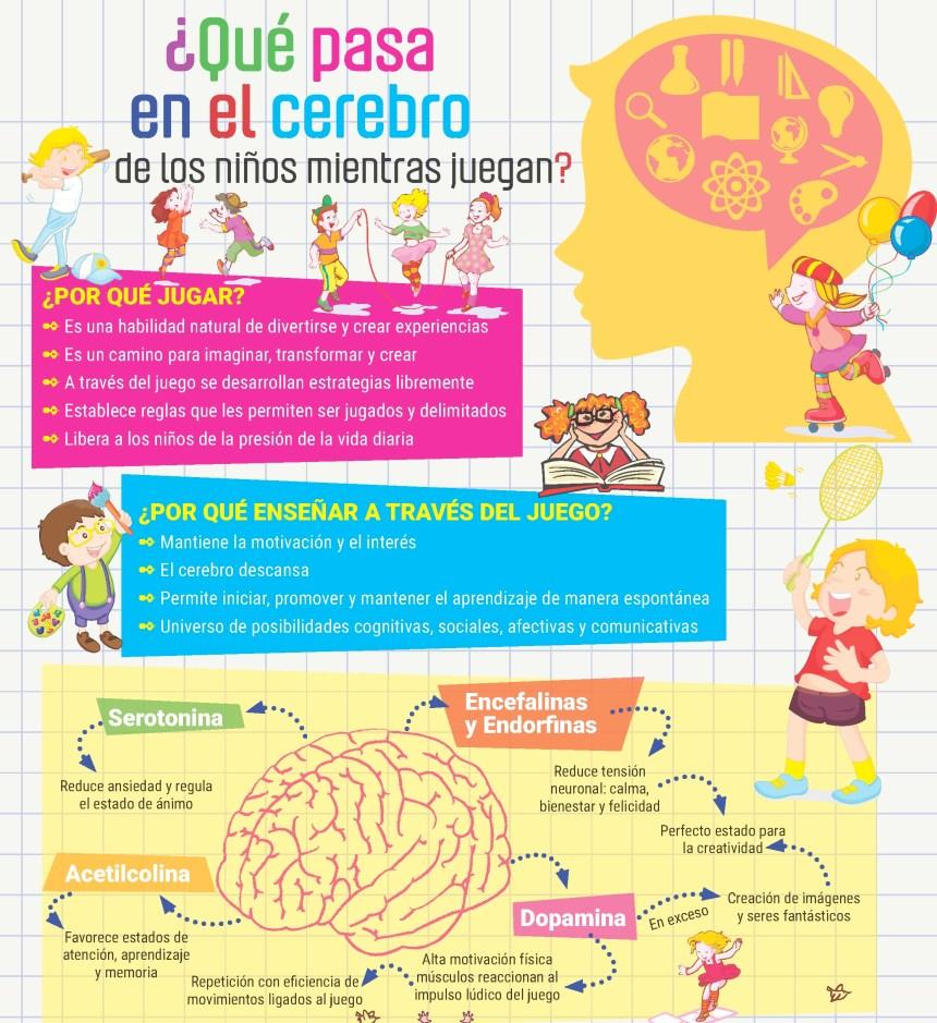 Cómo funciona el cerebro de un niño cuando juega