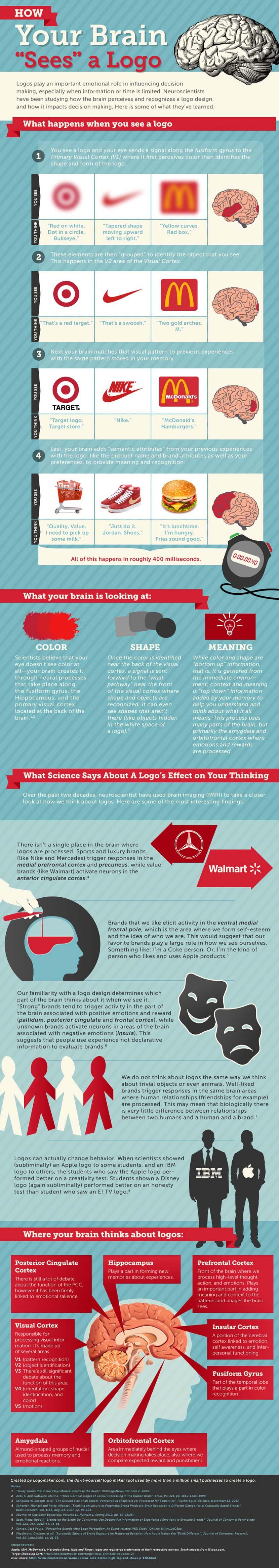 Cómo tu cerebro ve un logo