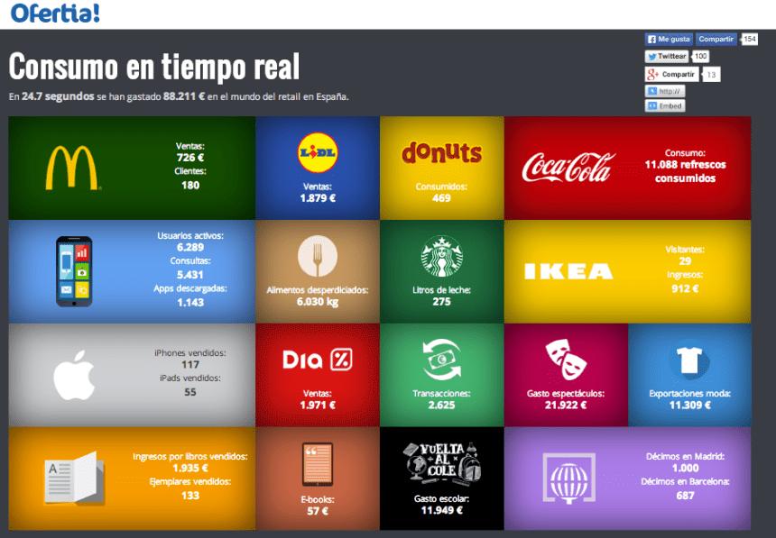 Cómo consumimos en España en tiempo real