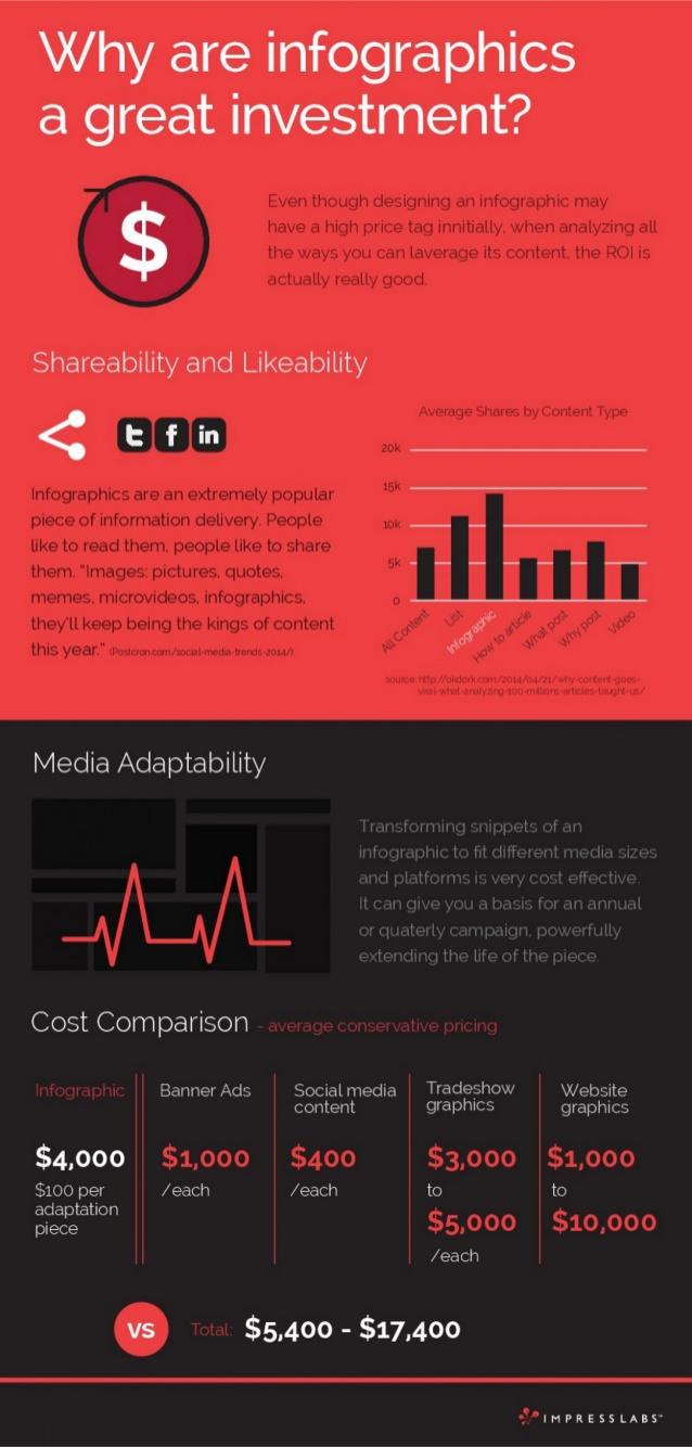 ¿Por qué las infografías son una gran inversión?