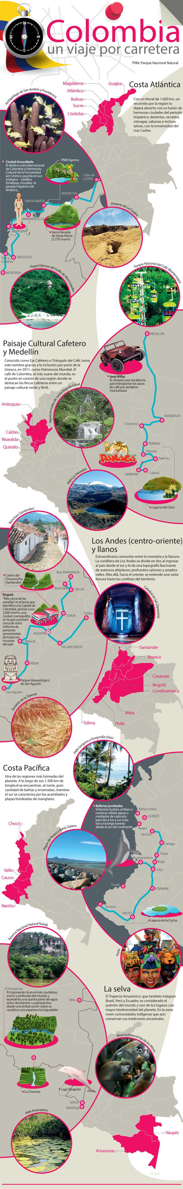 Rutas por carretera en Colombia