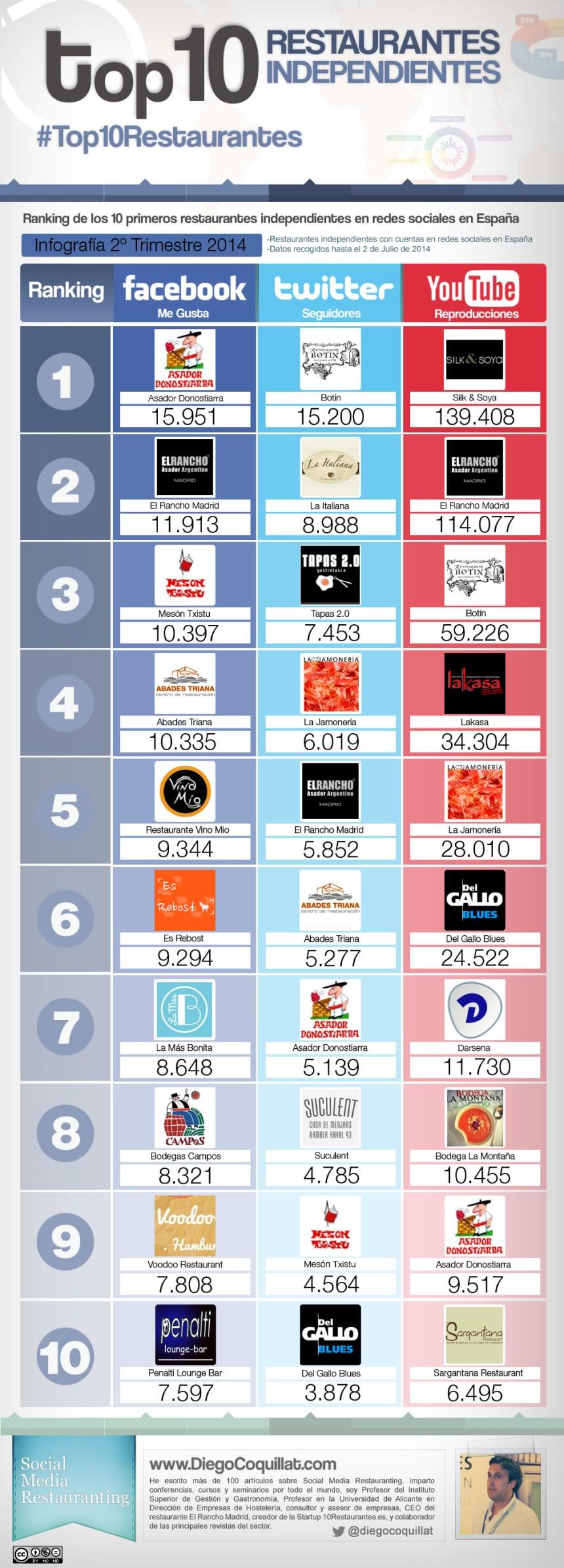 Top 10 restaurantes independientes en redes sociales España 2014 (2T)