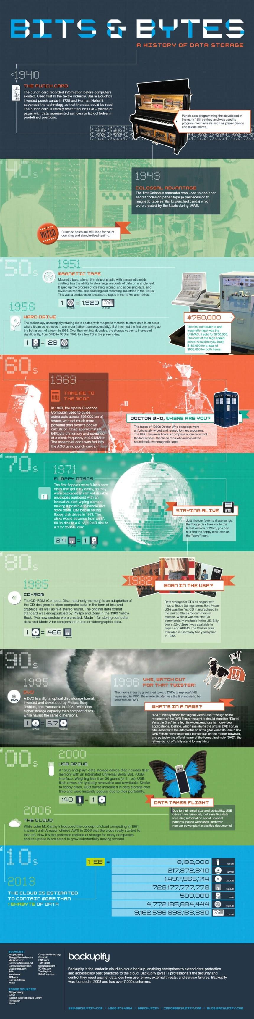 Historia del almacenamiento de datos