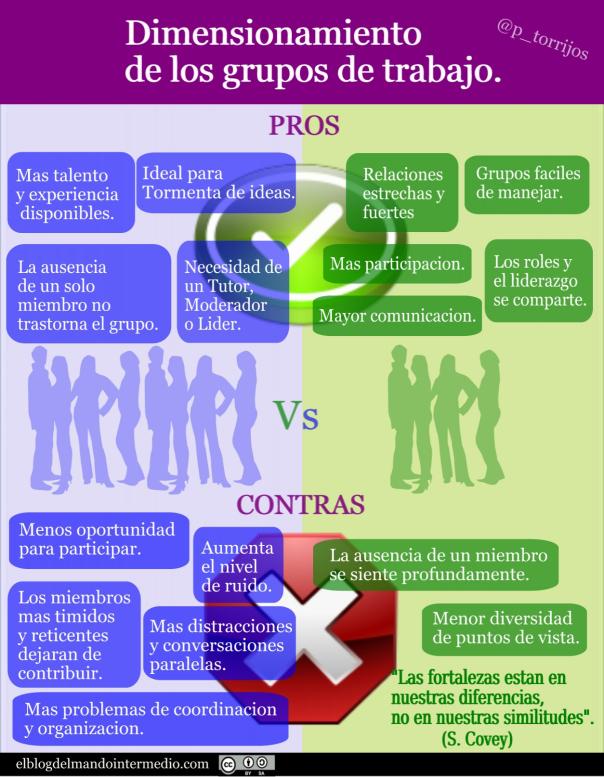 Dimensionamiento de grupos de trabajo