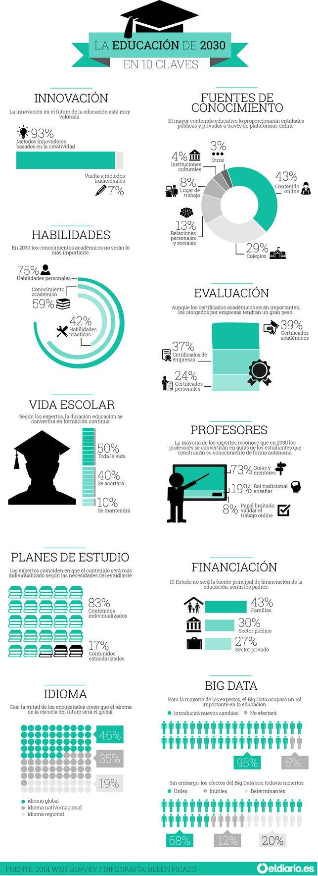 La educación de 2030 en 10 claves