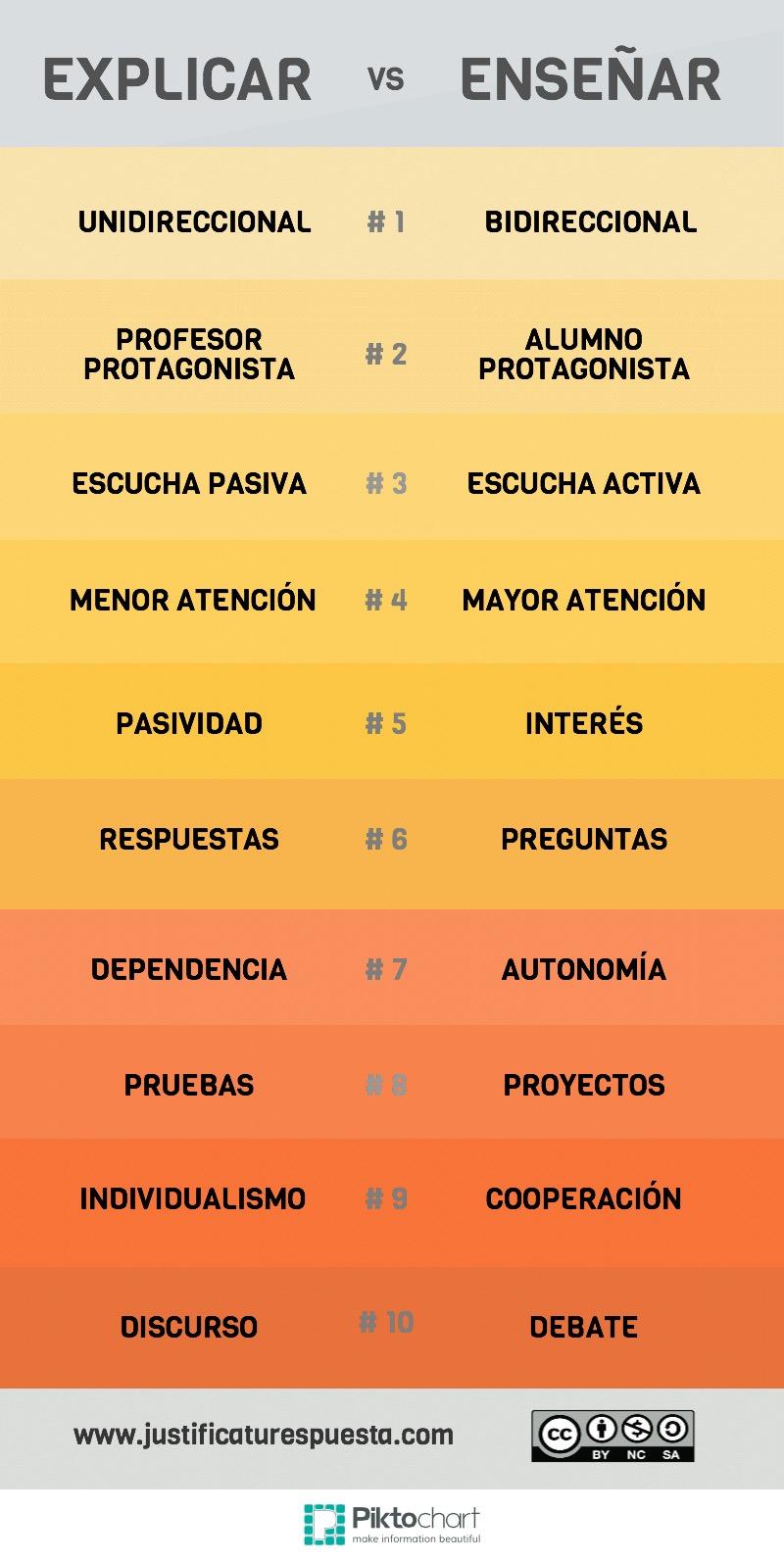 10 diferencias entre explicar y enseñar
