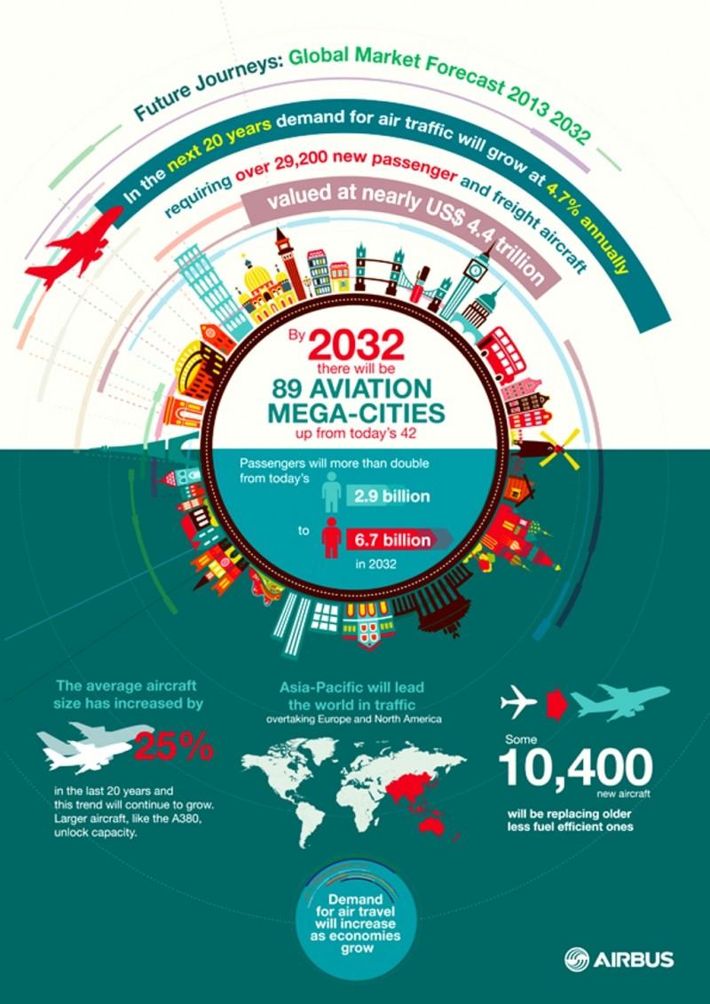 Cómo evolucionará la el tráfico aéreo en los próximos años