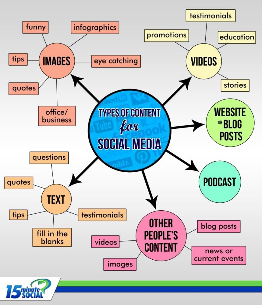 Tipos de contenidos para Redes Sociales