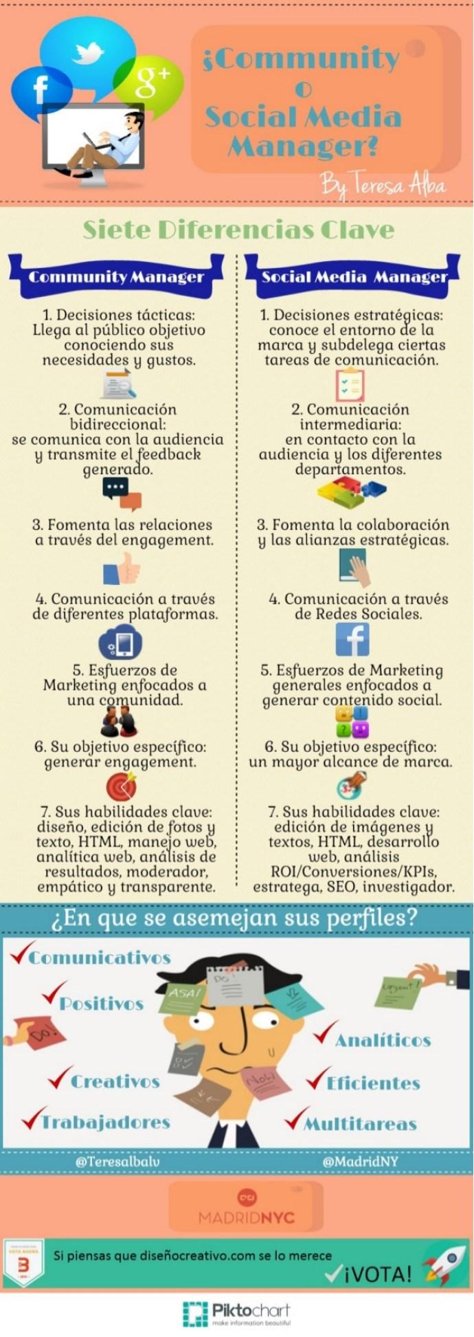 7 diferencias entre Community y Social Media Manager