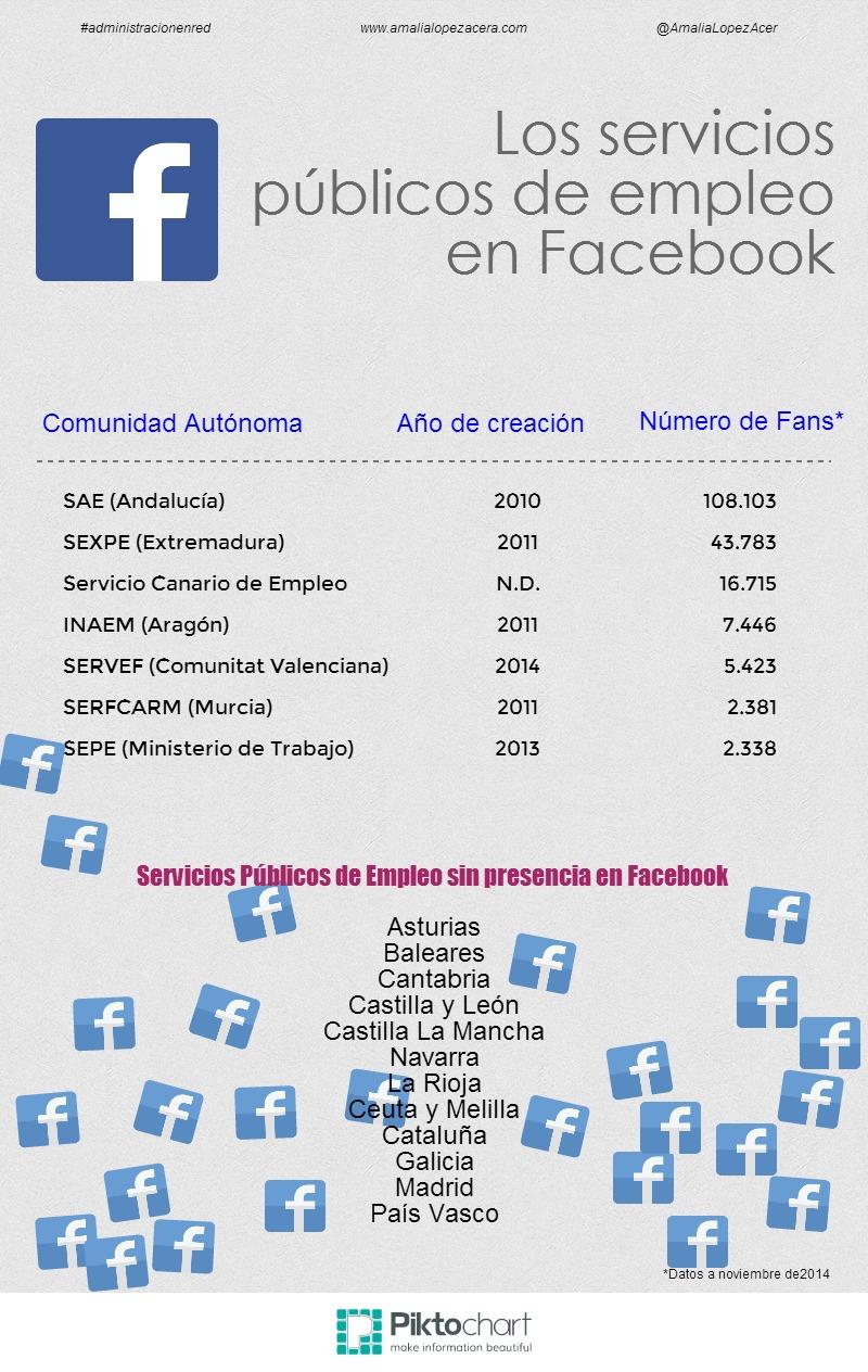 Los servicios públicos de empleo en Facebook