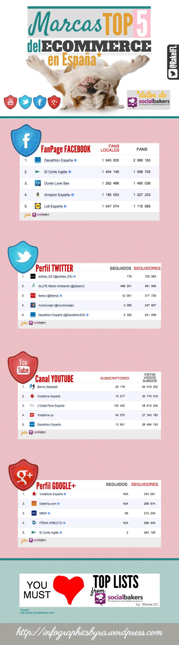 Top 5 Marcas en Redes Sociales del eCommerce en España