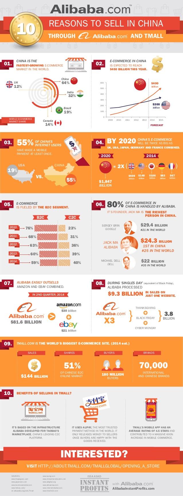10 razones para vender en China