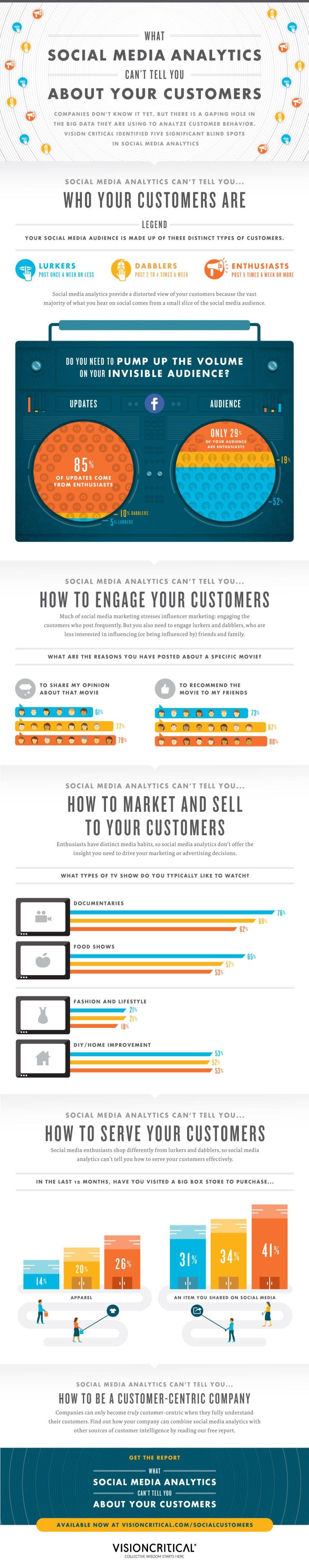 Analiza tus Redes Sociales para conocer a tus clientes