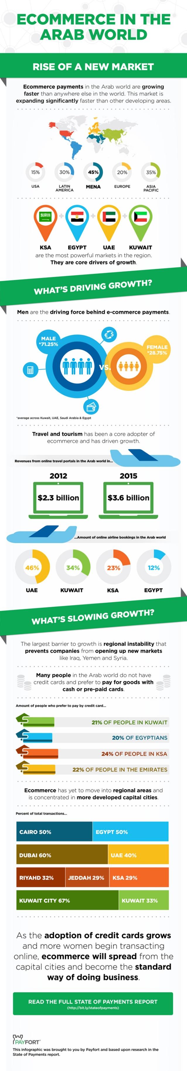 Comercio electrónico en el Mundo Árabe