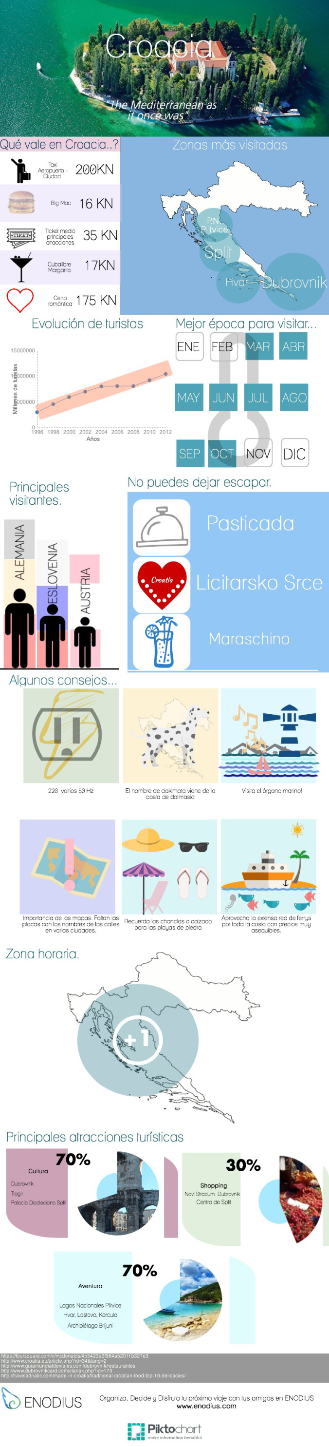 Un recorrido por Croacia